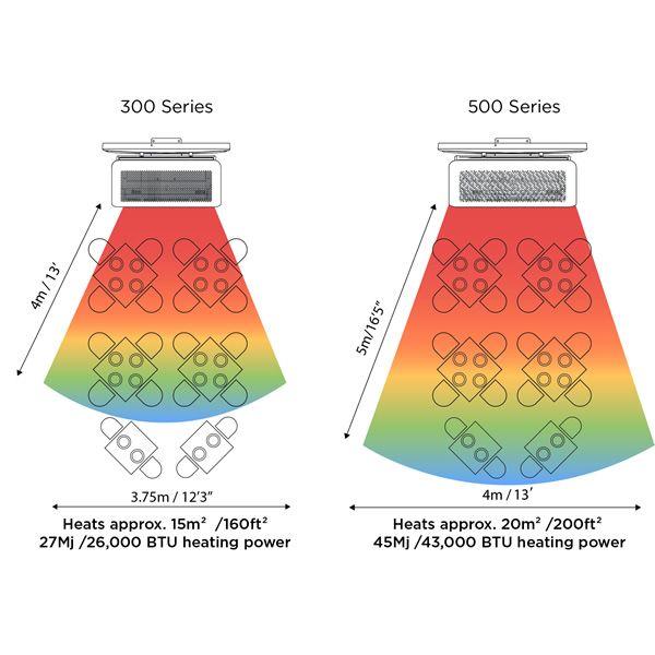 Bromic Tungsten Smart-Heat 500 Series Gas Patio Heater image number 7